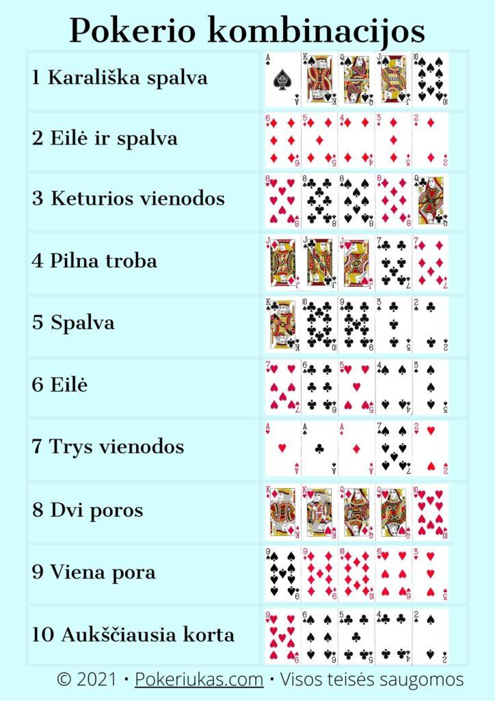 Pokerio kombinacijos lentelė pdf