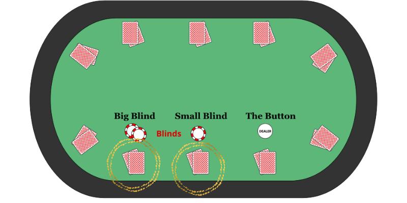 Pokerio lošimo būdas - privalomieji statymai blinds