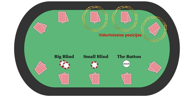 Pokerio patarimai žaidimui vidurinėse pozicijose