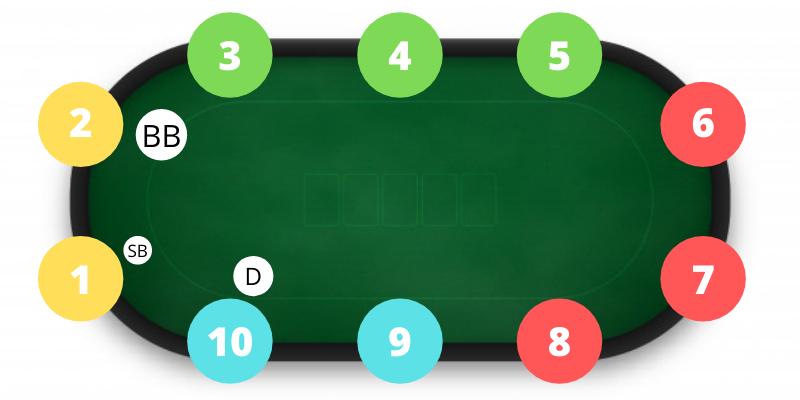 Pokerio pozicijos ir dešimtvietis stalas