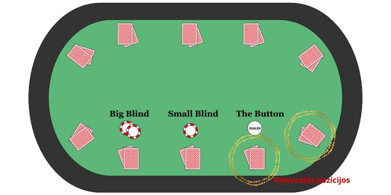 Pokerio pradžiamokslis padės žaisti vėlyvose pozicijose