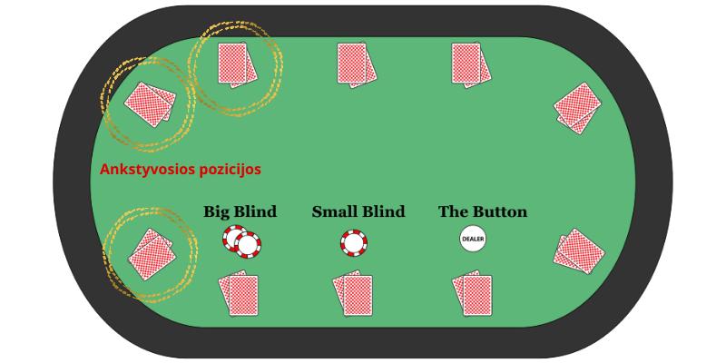 Stalas, kortos ir žaidimas ankstyvosiose pozicijose