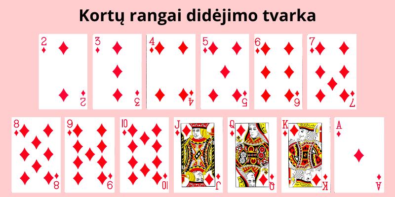 Azartiniai kortų žaidimai suaugusiems su taisyklėmis - būgnų kortų rangai
