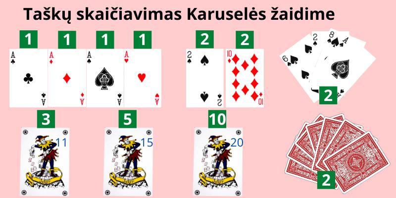 Kortų žaidimas Karuselė -  taškų skaičiavimo taisyklės