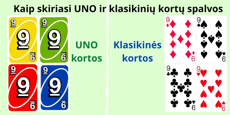 Spalvų skirtumai, nurodantys kaip žaisti Uno, Durnių, Vežimą, Karuselę, Asilą, Kiaulę ir Melagį su kortom